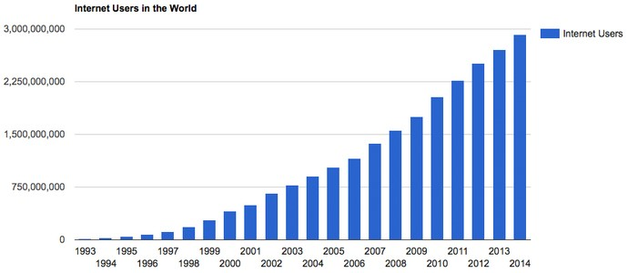 Internet Growth1993-2014
